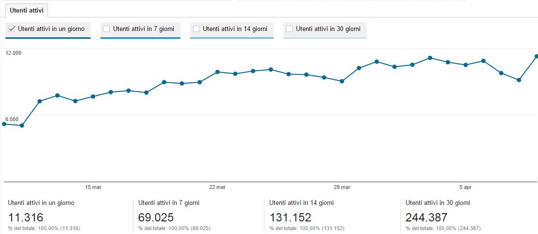 Inserire google analytics come inserire le statistiche for Crea il tuo sito web personale