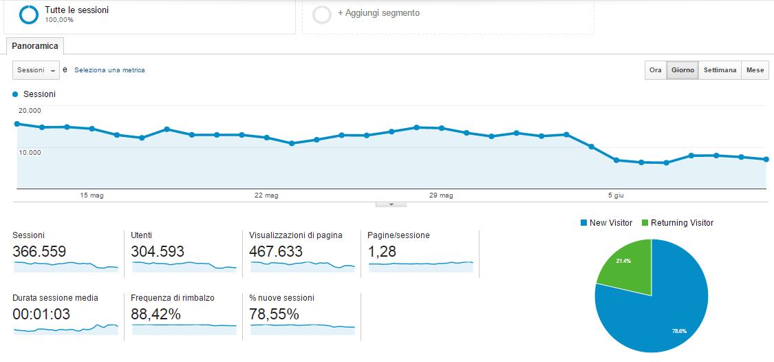 Google Tag Manager su OneMinuteSite